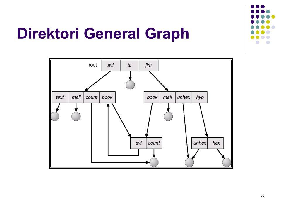 Direktori General Graph