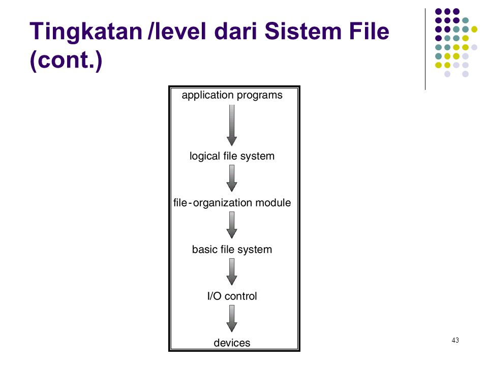 Tingkatan /level dari Sistem File (cont.)