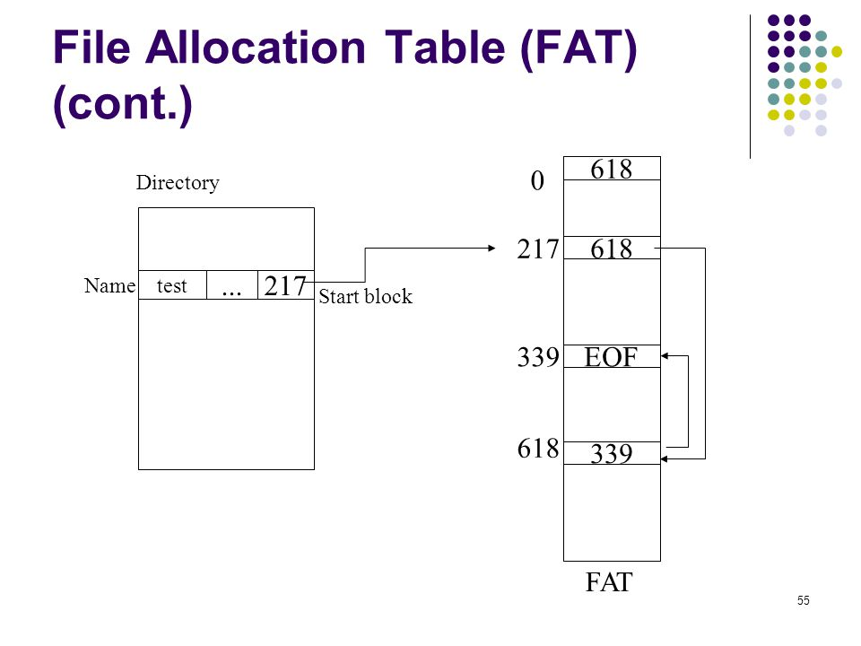 File Allocation Table (FAT) (cont.)