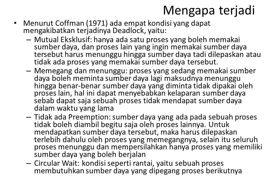 Mengapa terjadi Menurut Coffman (1971) ada empat kondisi yang dapat mengakibatkan terjadinya Deadlock, yaitu: