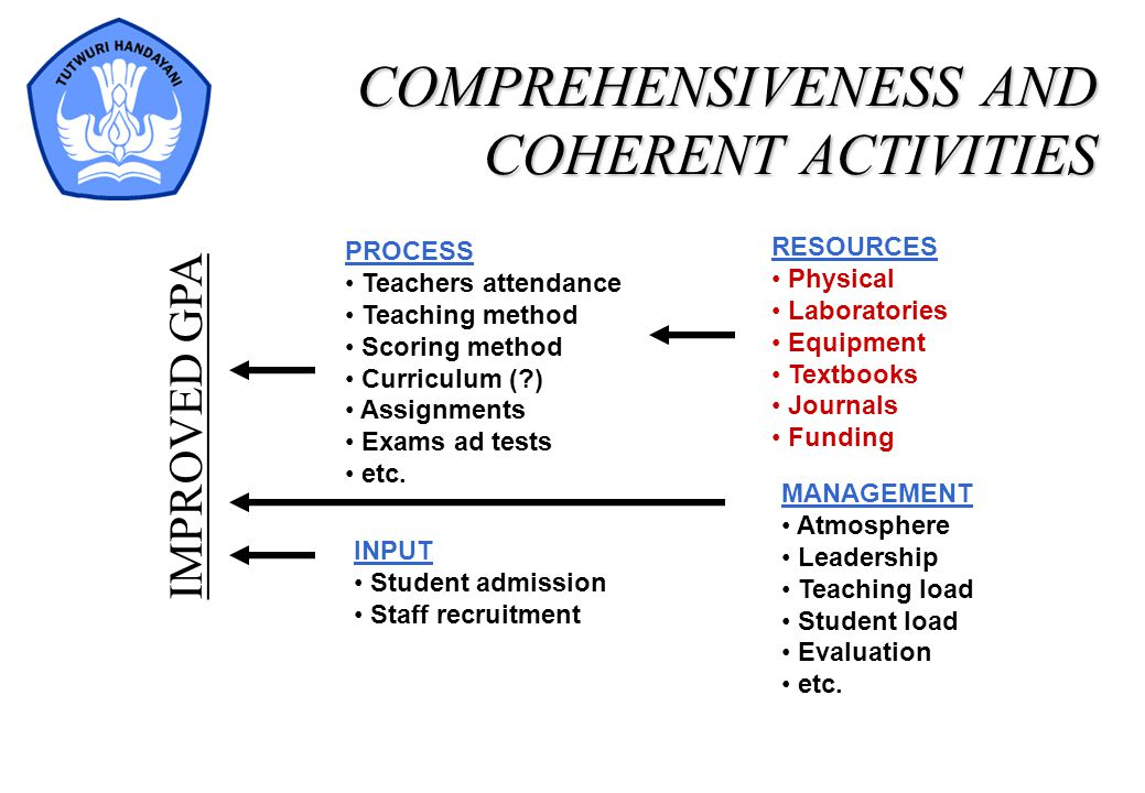 COMPREHENSIVENESS AND COHERENT ACTIVITIES