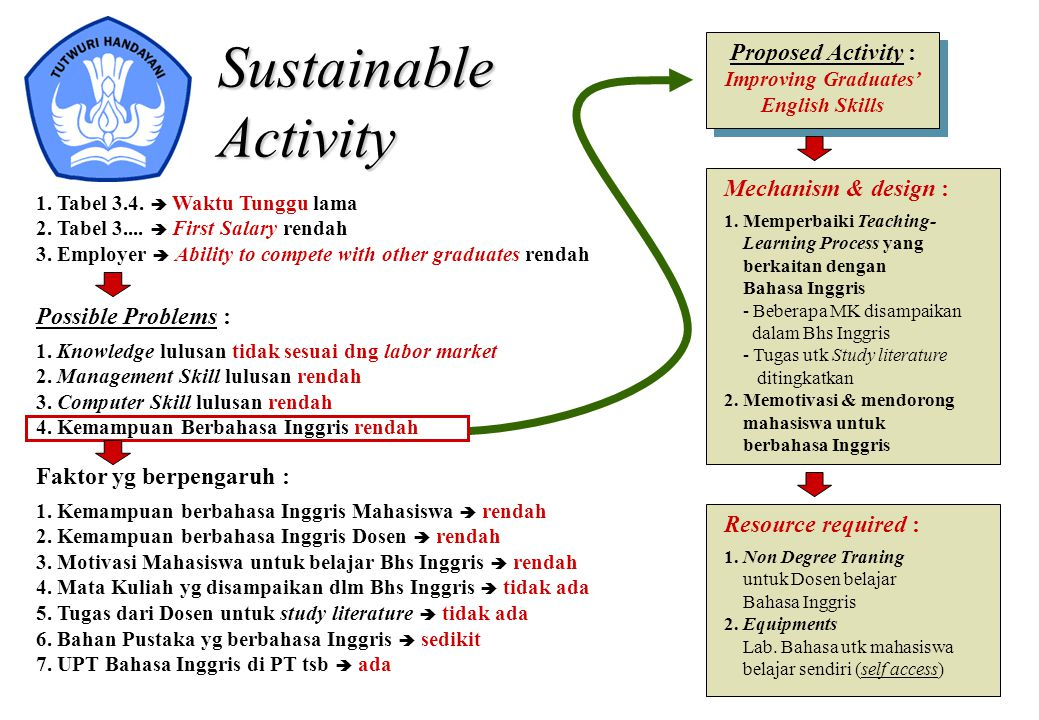 Sustainable Activity Proposed Activity : Mechanism & design :