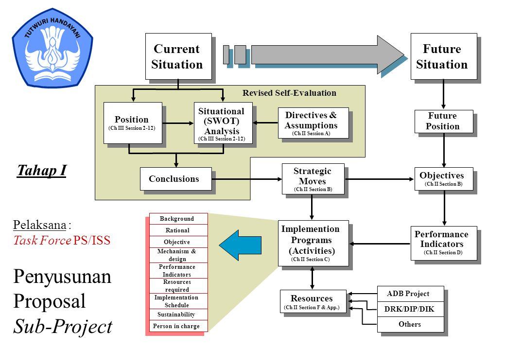 Penyusunan Proposal Sub-Project Tahap I Current Situation Pelaksana :