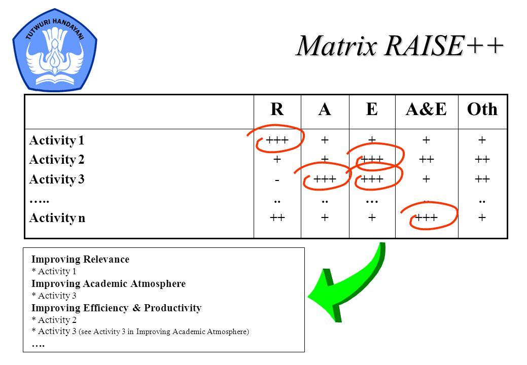 Matrix RAISE++ Oth A&E E A R + ++ .. +++ … - Activity 1 Activity 2