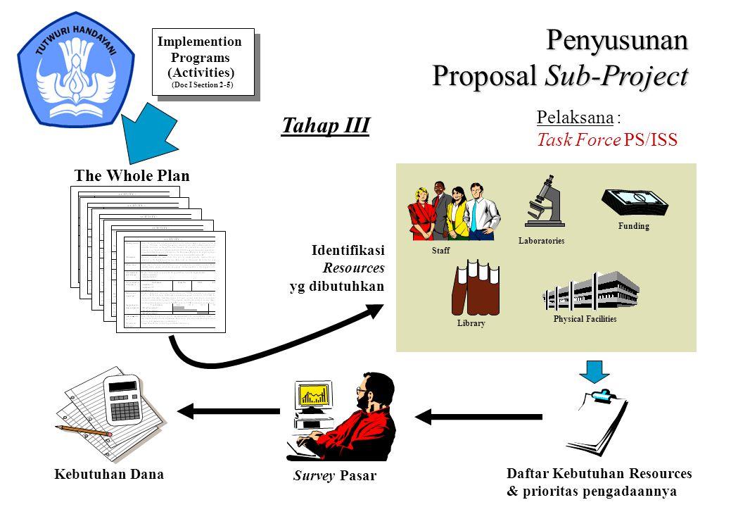Penyusunan Proposal Sub-Project Tahap III Pelaksana :