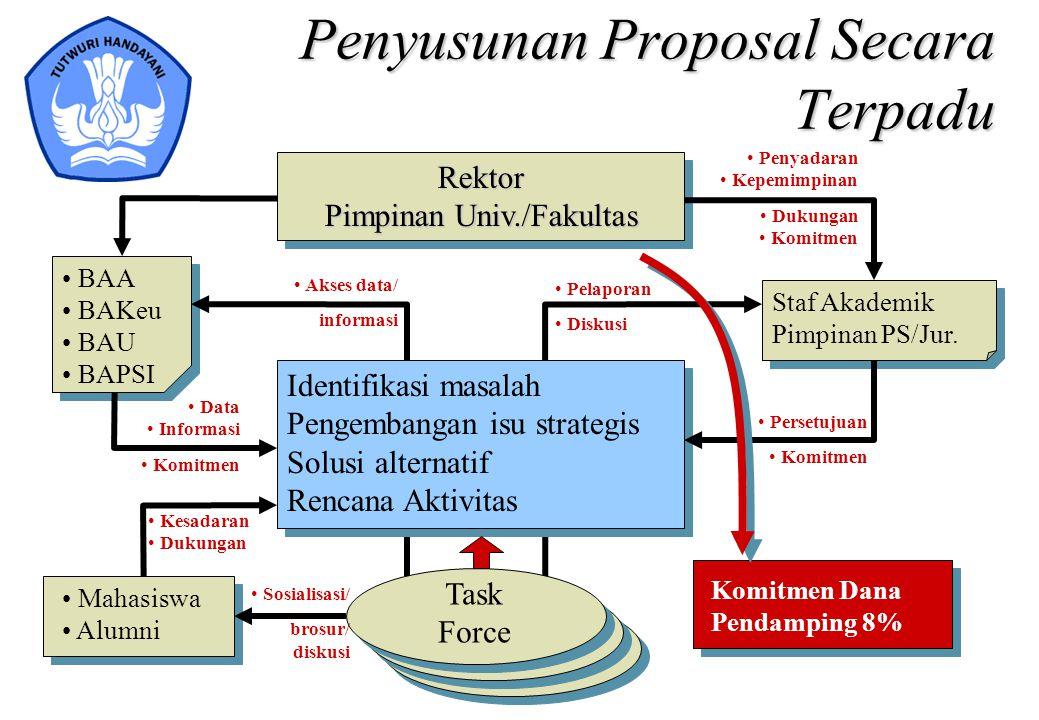 Penyusunan Proposal Secara Terpadu