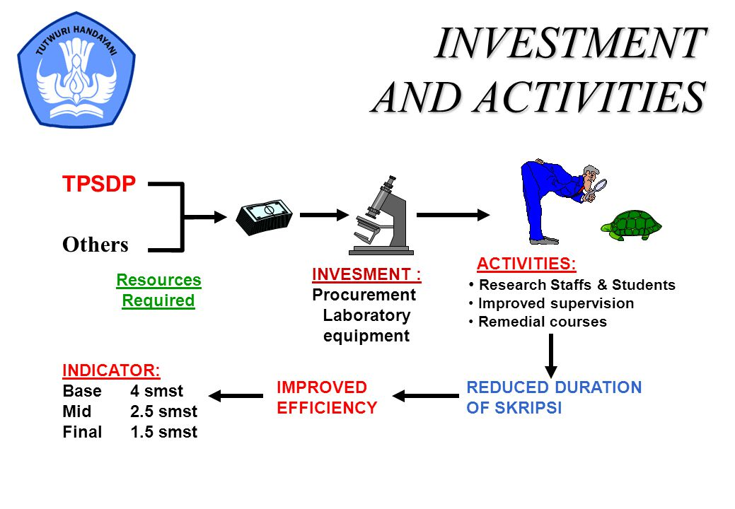 INVESTMENT AND ACTIVITIES