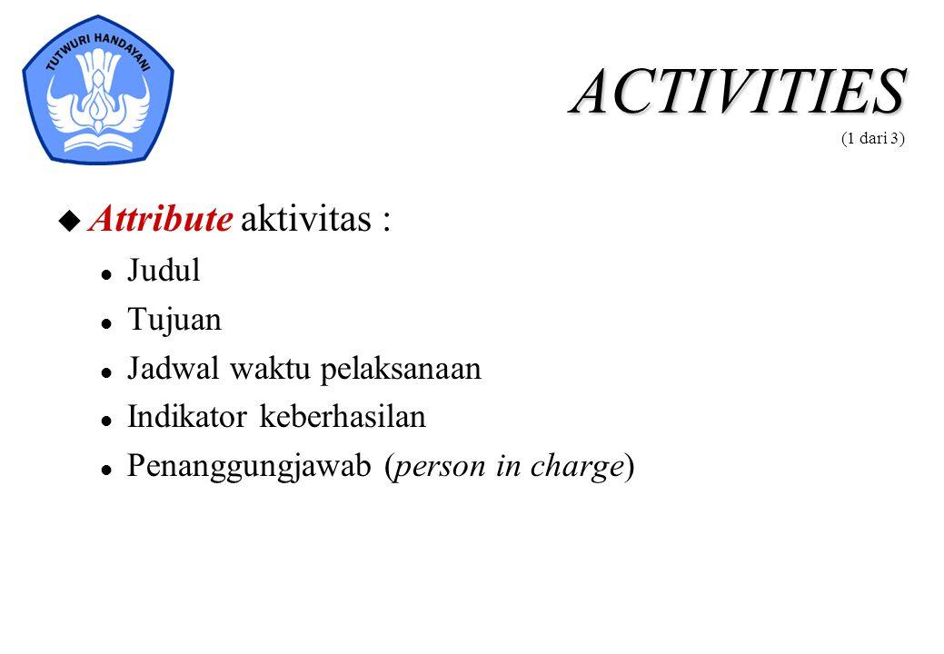 ACTIVITIES (1 dari 3) Attribute aktivitas : Judul Tujuan