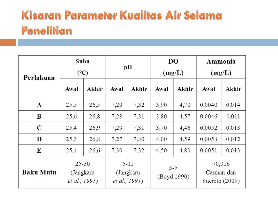 Kisaran Parameter Kualitas Air Selama Penelitian