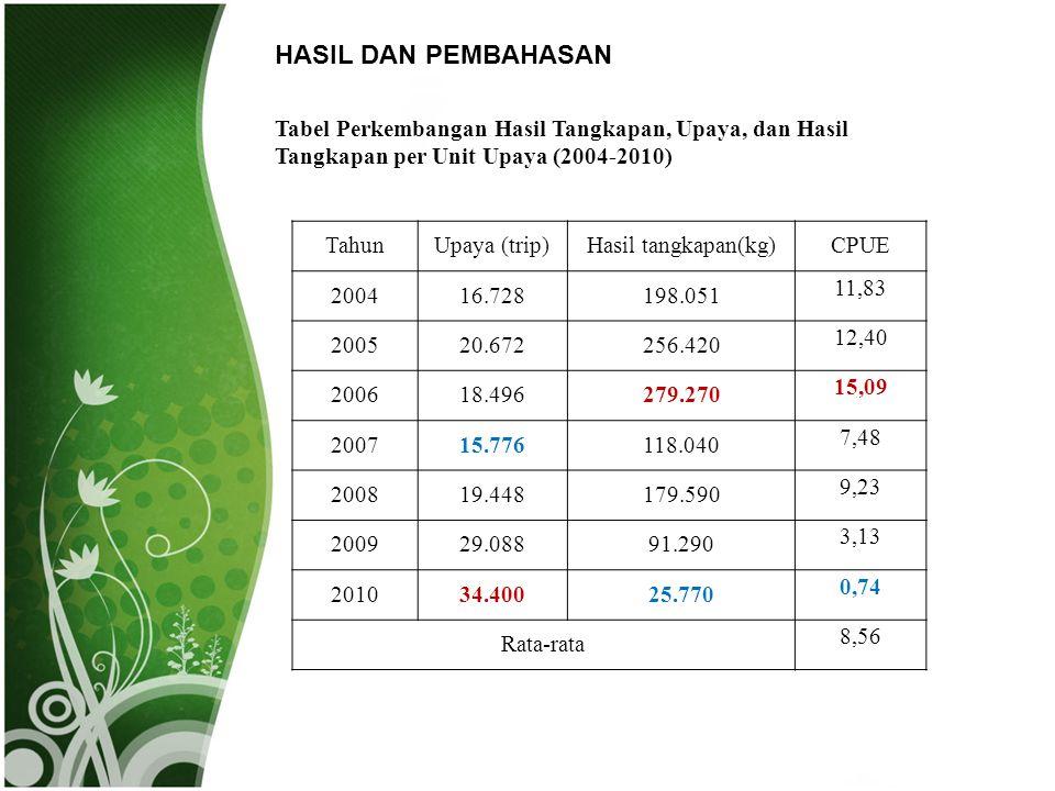 HASIL DAN PEMBAHASAN Tabel Perkembangan Hasil Tangkapan, Upaya, dan Hasil Tangkapan per Unit Upaya (2004-2010)