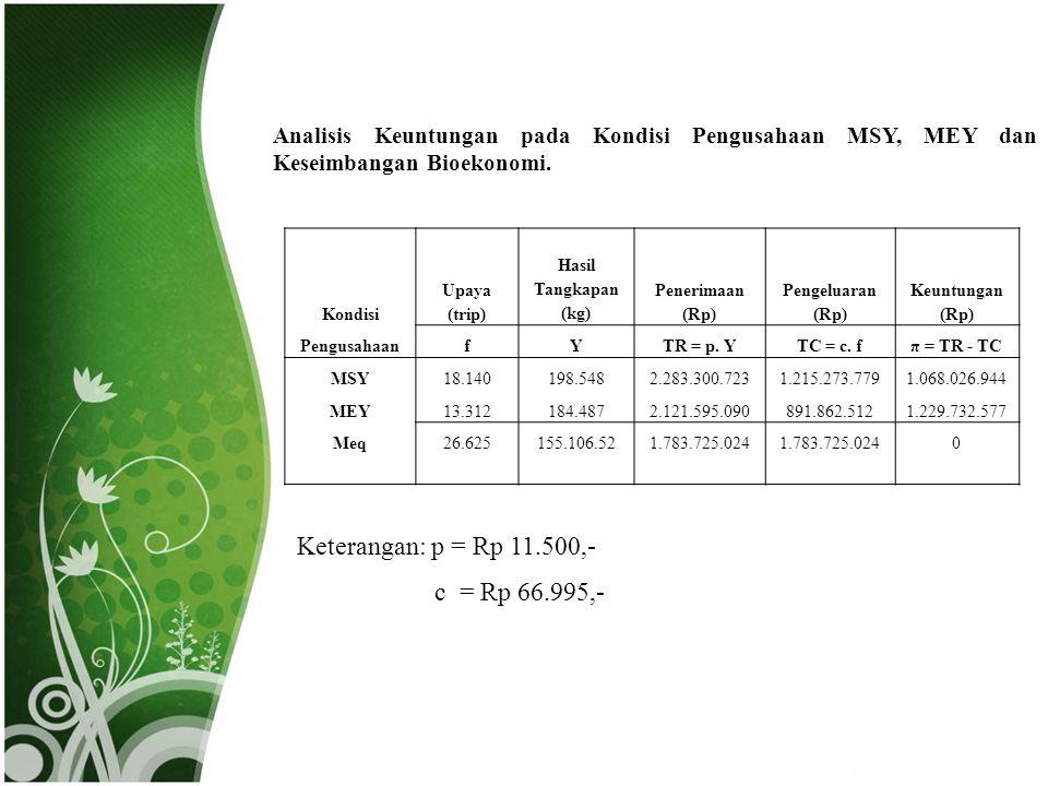 Keterangan: p = Rp 11.500,- c = Rp 66.995,-