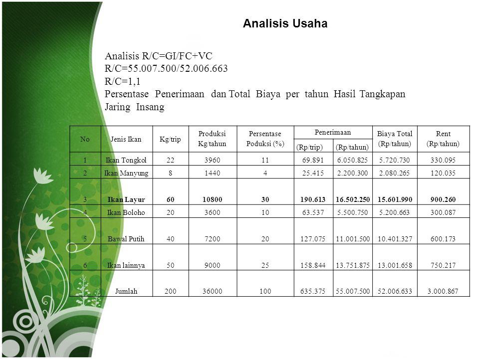 Analisis Usaha Analisis R/C=GI/FC+VC R/C=55.007.500/52.006.663 R/C=1,1
