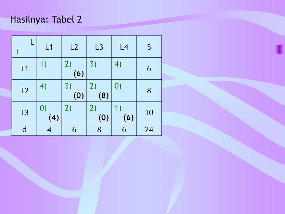Hasilnya: Tabel 2 L T L1 L2 L3 L4 S T1 1) 2) (6) 3) 4) 6 T2 (0) (8) 0)