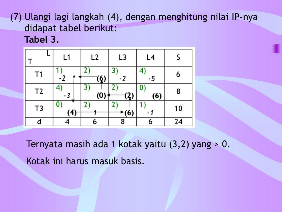(7) Ulangi lagi langkah (4), dengan menghitung nilai IP-nya didapat tabel berikut: