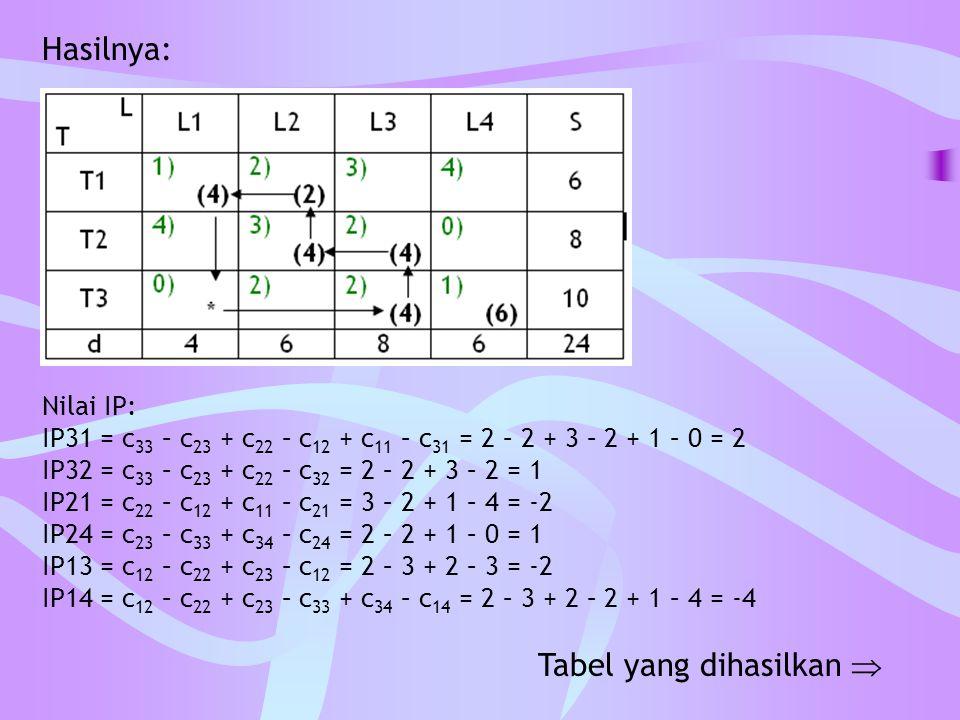 Tabel yang dihasilkan 