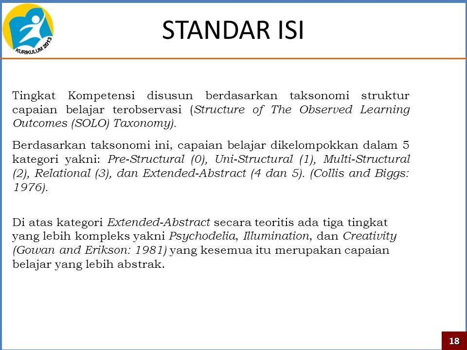 STANDAR ISI