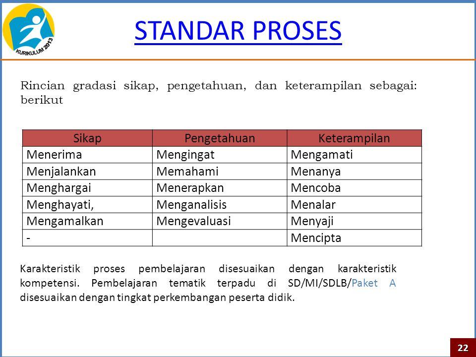 STANDAR PROSES Sikap Pengetahuan Keterampilan Menerima Mengingat