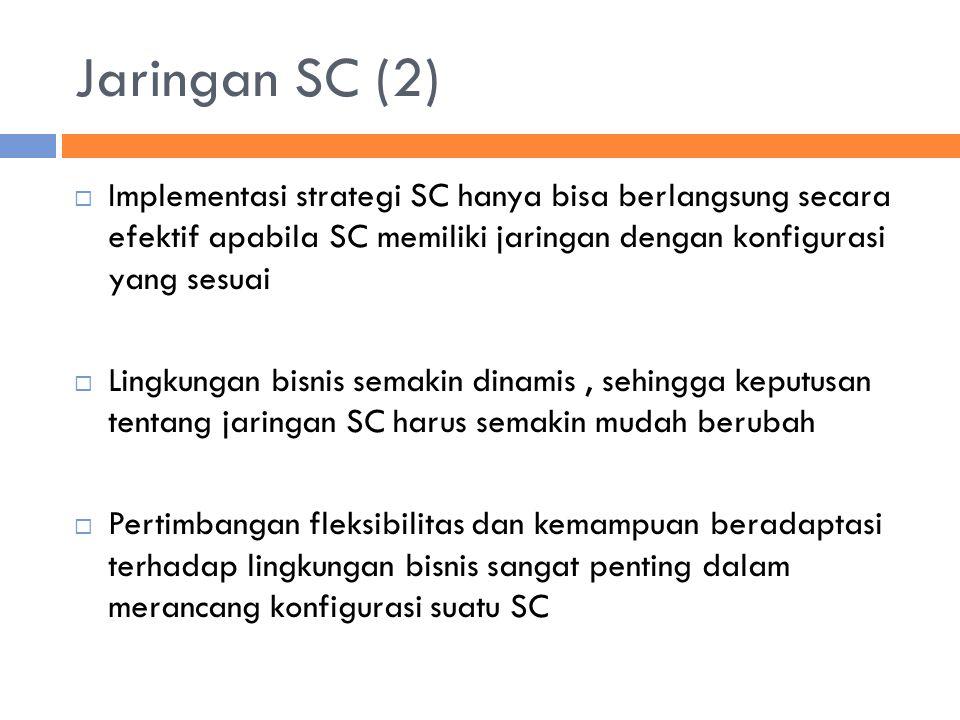 Jaringan SC (2) Implementasi strategi SC hanya bisa berlangsung secara efektif apabila SC memiliki jaringan dengan konfigurasi yang sesuai.