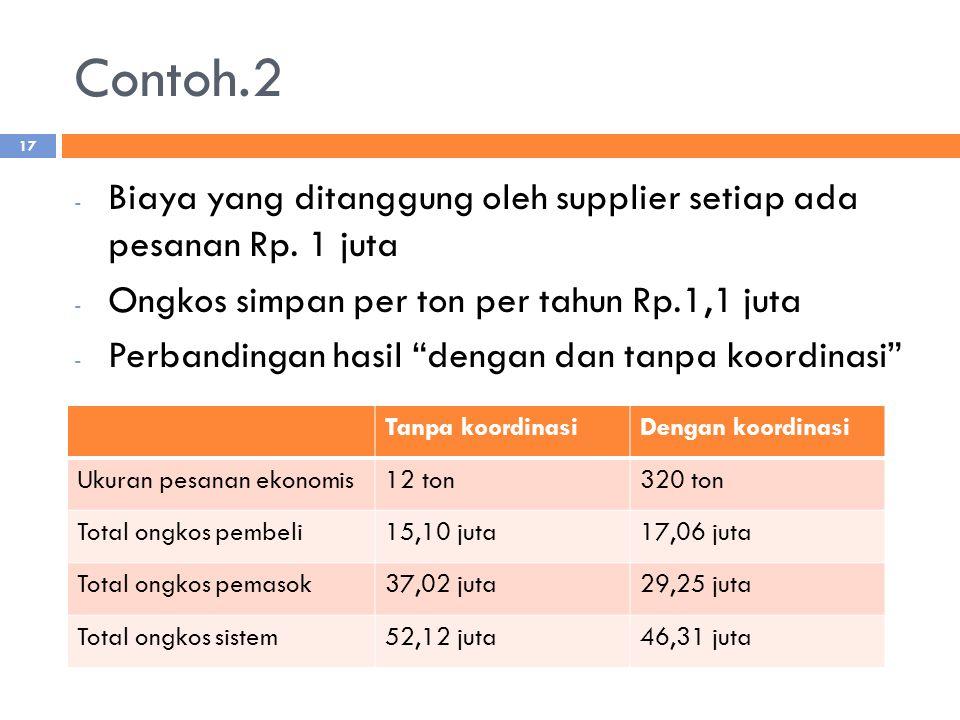 Contoh.2 Biaya yang ditanggung oleh supplier setiap ada pesanan Rp. 1 juta. Ongkos simpan per ton per tahun Rp.1,1 juta.