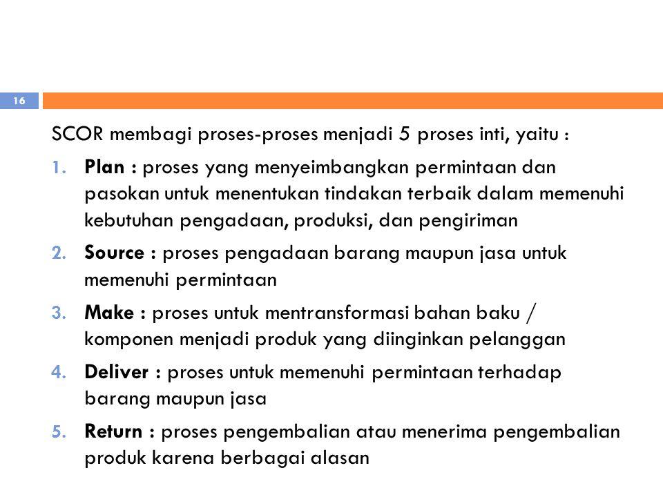 SCOR membagi proses-proses menjadi 5 proses inti, yaitu :