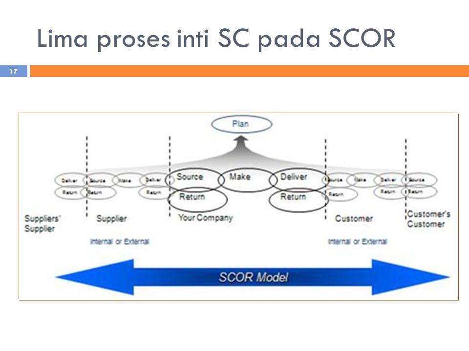 Lima proses inti SC pada SCOR