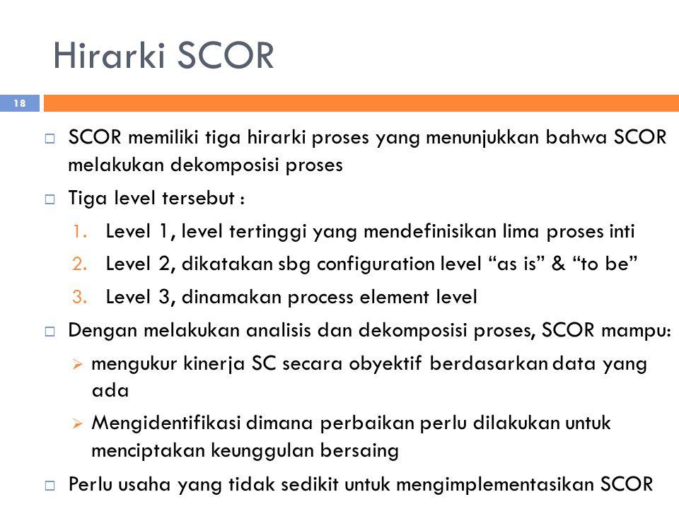 Hirarki SCOR SCOR memiliki tiga hirarki proses yang menunjukkan bahwa SCOR melakukan dekomposisi proses.