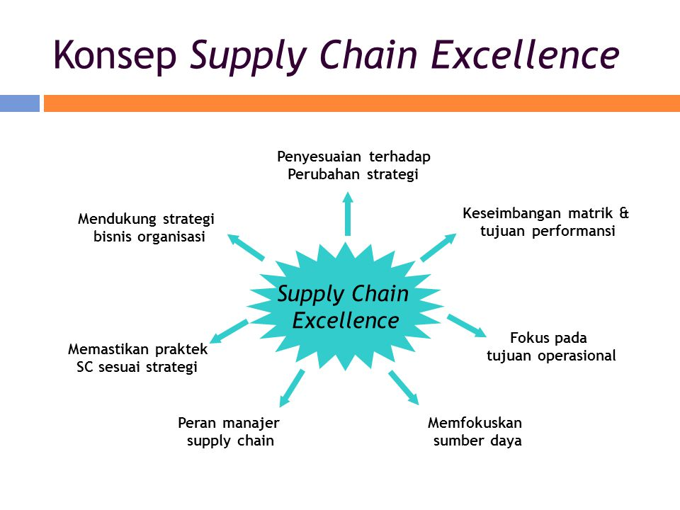 Konsep Supply Chain Excellence
