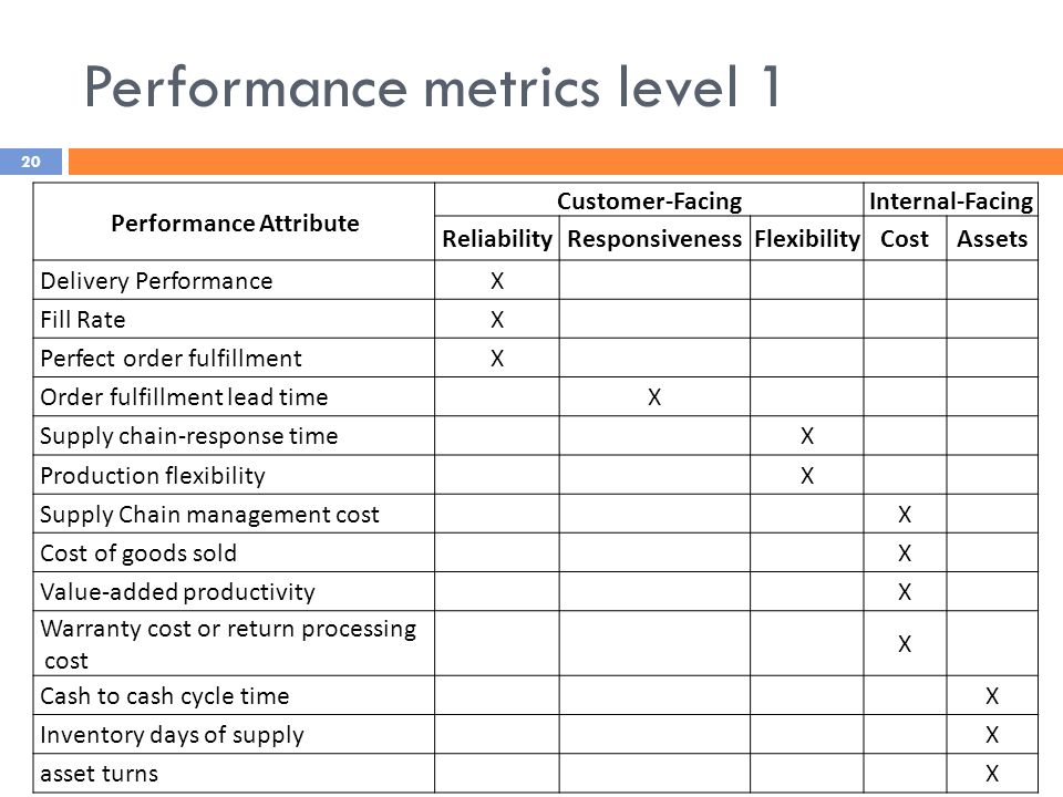 Performance metrics level 1