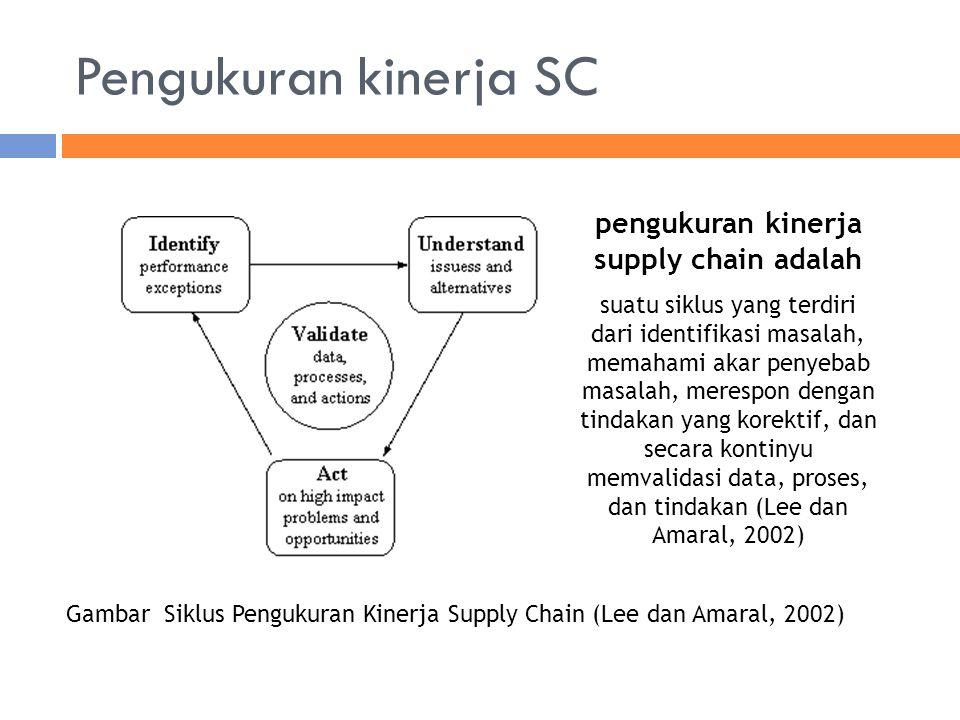 pengukuran kinerja supply chain adalah