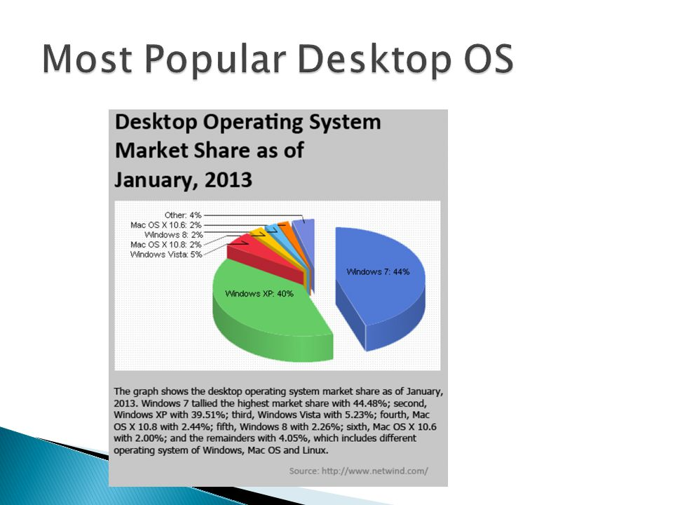 Most Popular Desktop OS