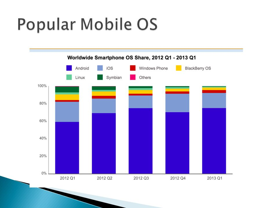 Popular Mobile OS