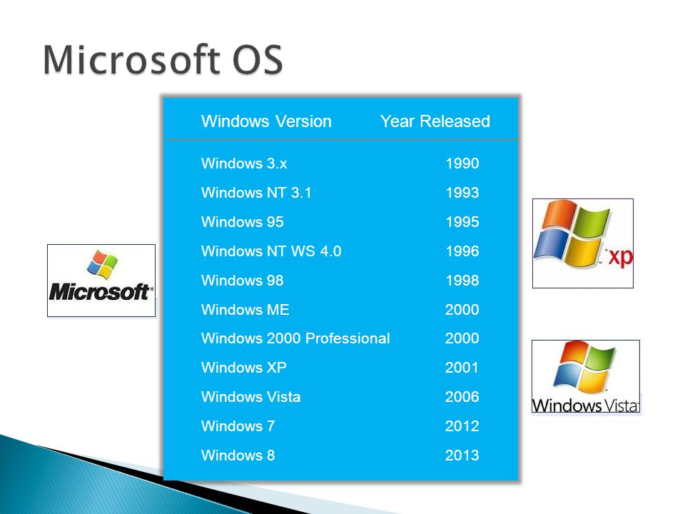 Microsoft OS Windows Version Year Released Windows 3.x 1990