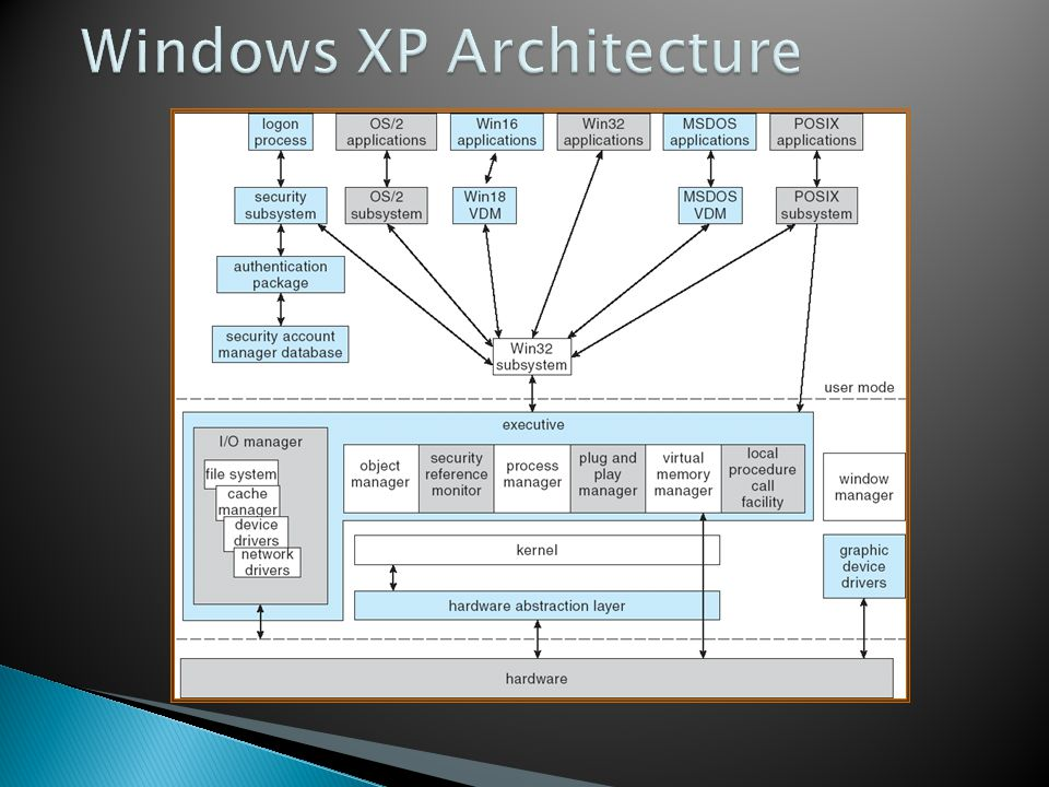 Windows XP Architecture