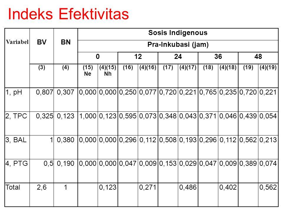 Indeks Efektivitas BV BN Sosis Indigenous Pra-Inkubasi (jam) 12 24 36
