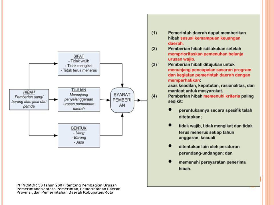 PP NOMOR 38 tahun 2007, tentang Pembagian Urusan Pemerintahan antara Pemerintah, Pemerintahan Daerah Provinsi, dan Pemerintahan Daerah Kabupaten/Kota