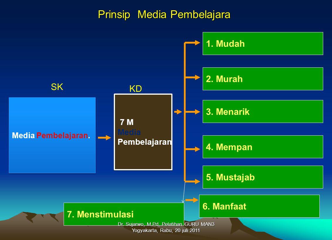 Prinsip Media Pembelajara