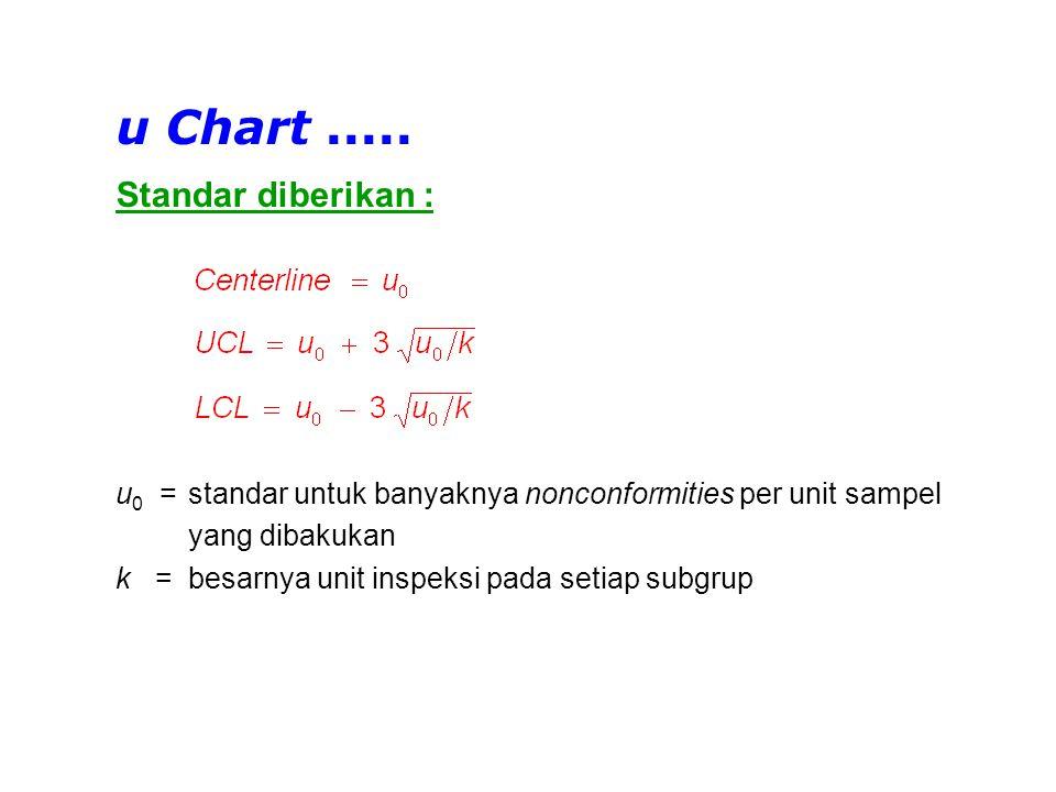 u Chart ..... Standar diberikan :