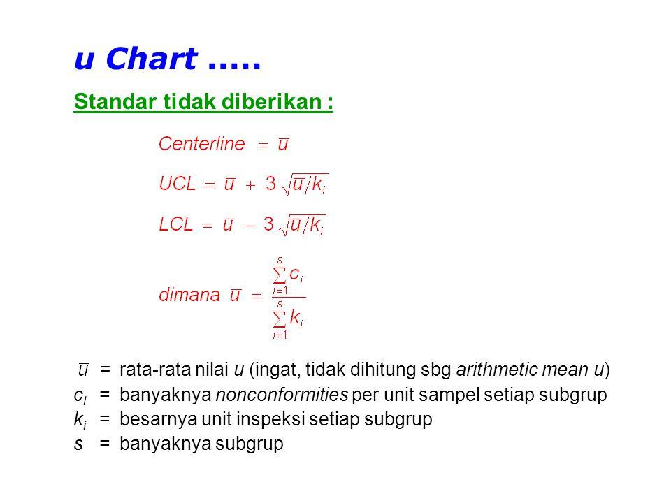 u Chart ..... Standar tidak diberikan :