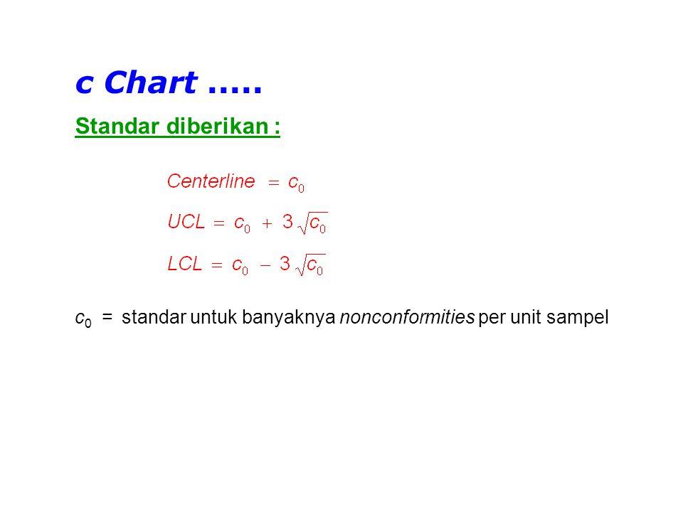 c Chart ..... Standar diberikan :