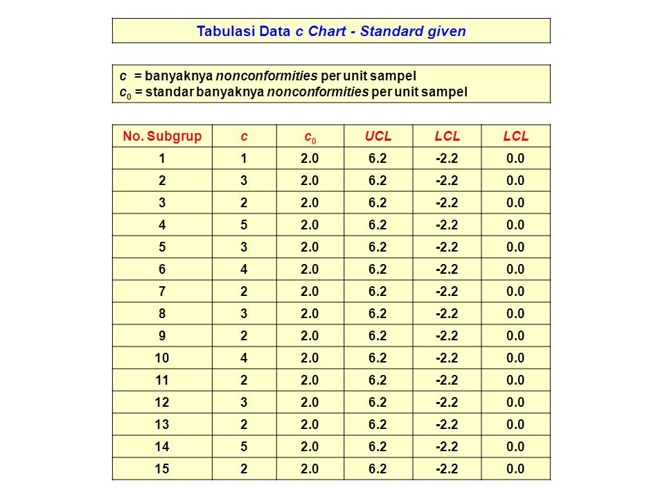 Tabulasi Data c Chart - Standard given