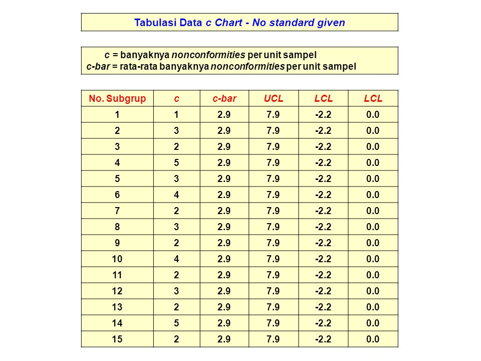 Tabulasi Data c Chart - No standard given