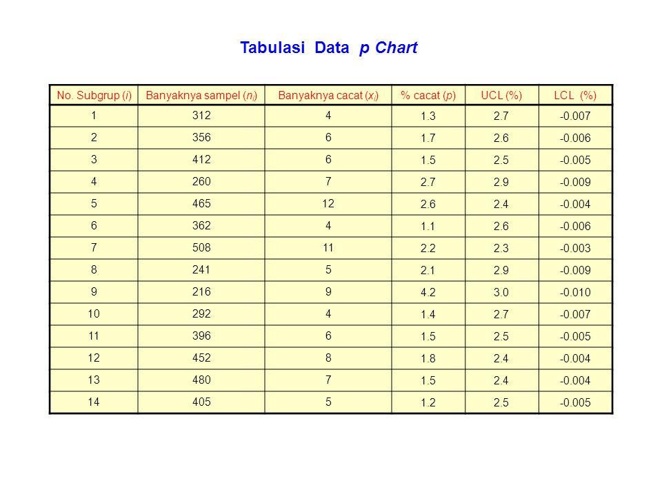 Tabulasi Data p Chart No. Subgrup (i) Banyaknya sampel (ni)