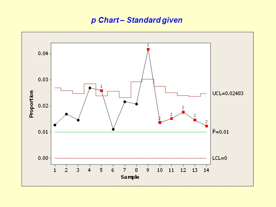 p Chart – Standard given
