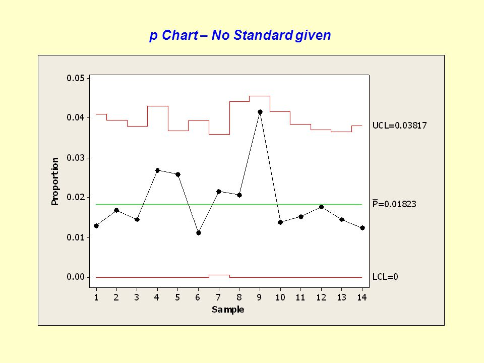 p Chart – No Standard given