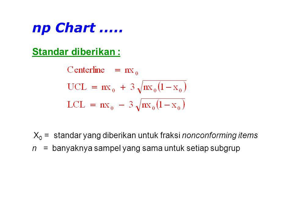 np Chart ..... Standar diberikan :