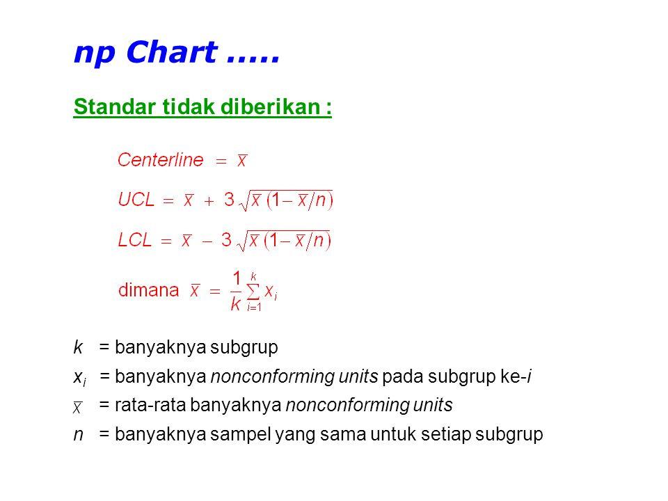 np Chart ..... Standar tidak diberikan : k = banyaknya subgrup