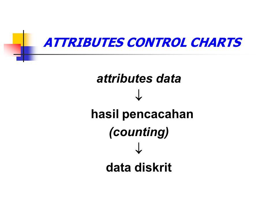 ATTRIBUTES CONTROL CHARTS
