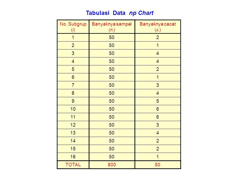 Tabulasi Data np Chart No. Subgrup (i) Banyaknya sampel (ni)