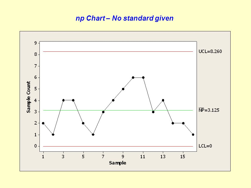np Chart – No standard given