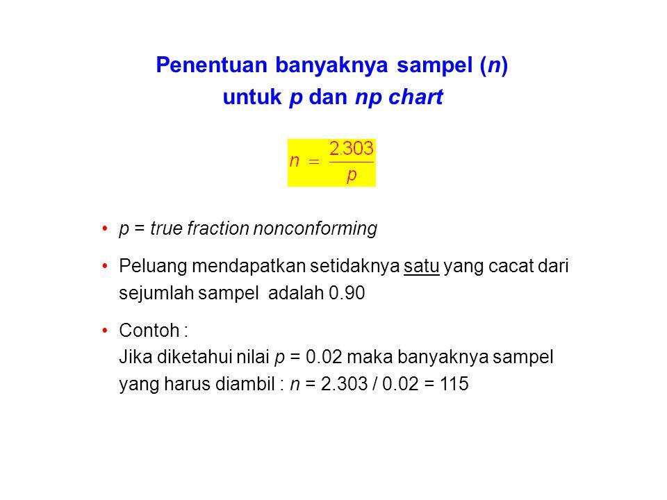 Penentuan banyaknya sampel (n)